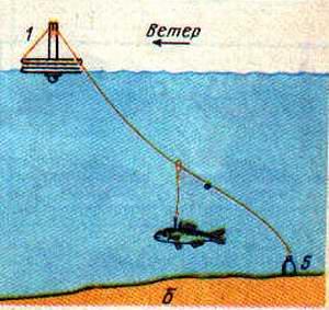 как ставить рыболовный кружок